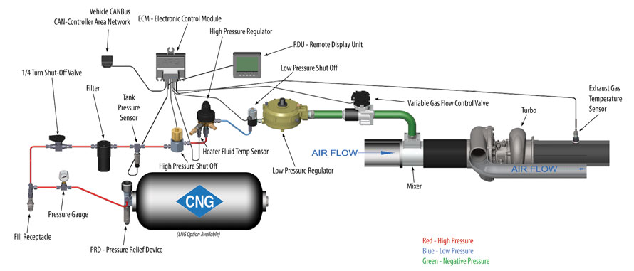 American Power Group - APG Technology